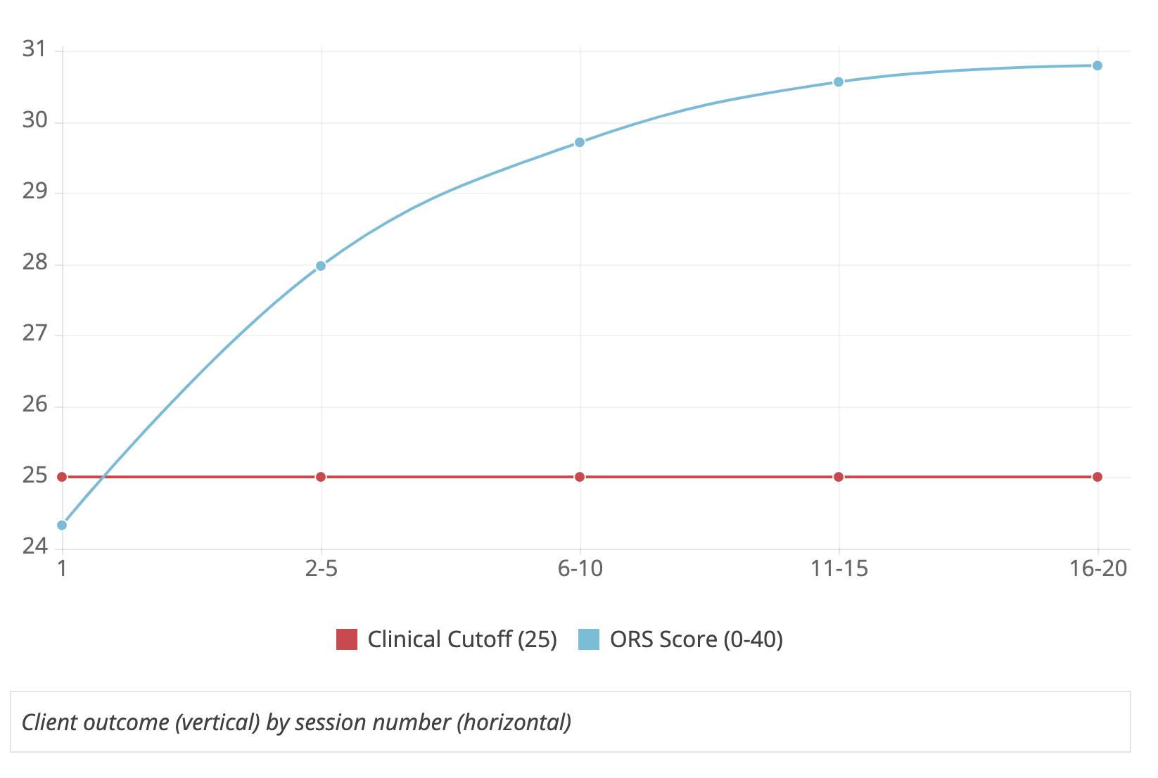 Average Outcome Rating Scale Score