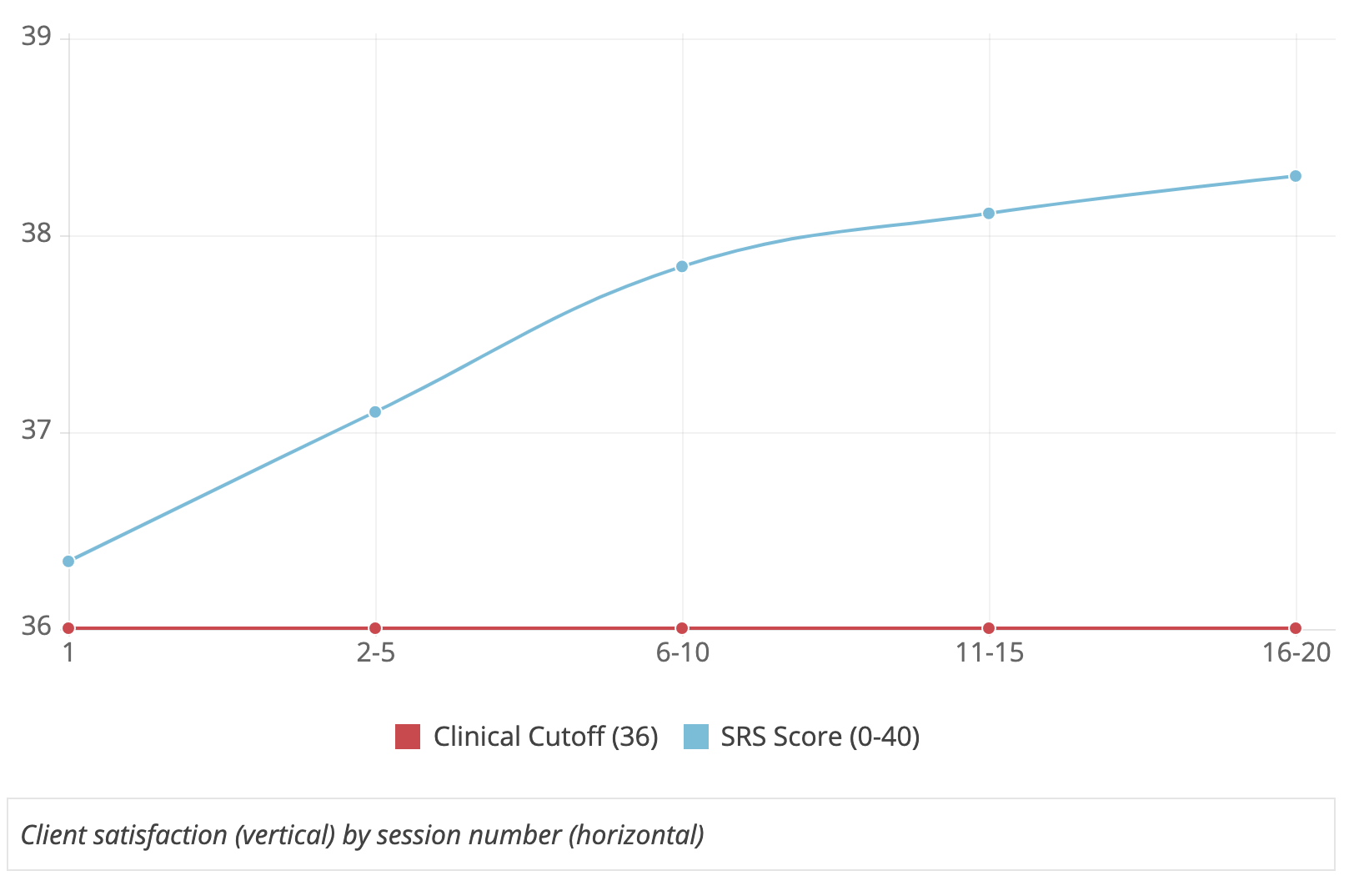 Average Session Rating Scale Scores