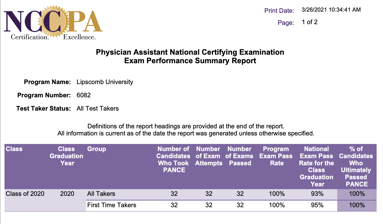 NCCPA test results